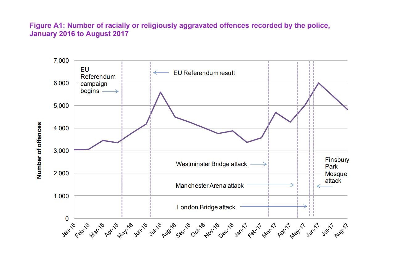 Grafikk: Hatkriminalitet