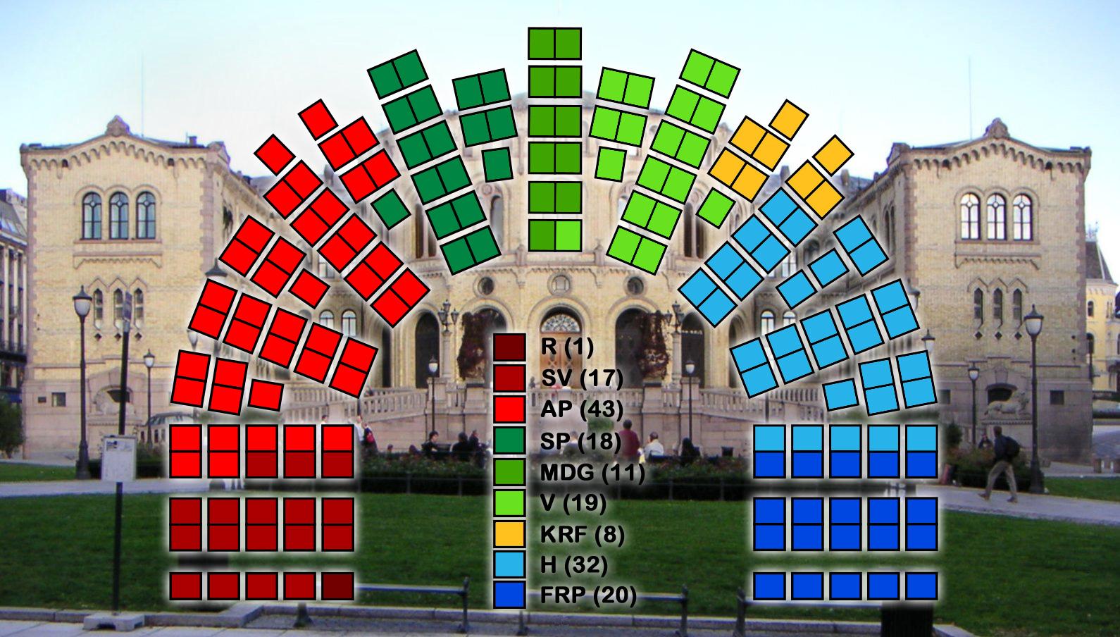 Stortinget ville ha blitt raudare og grønare om berre dei unge kunne stemma.